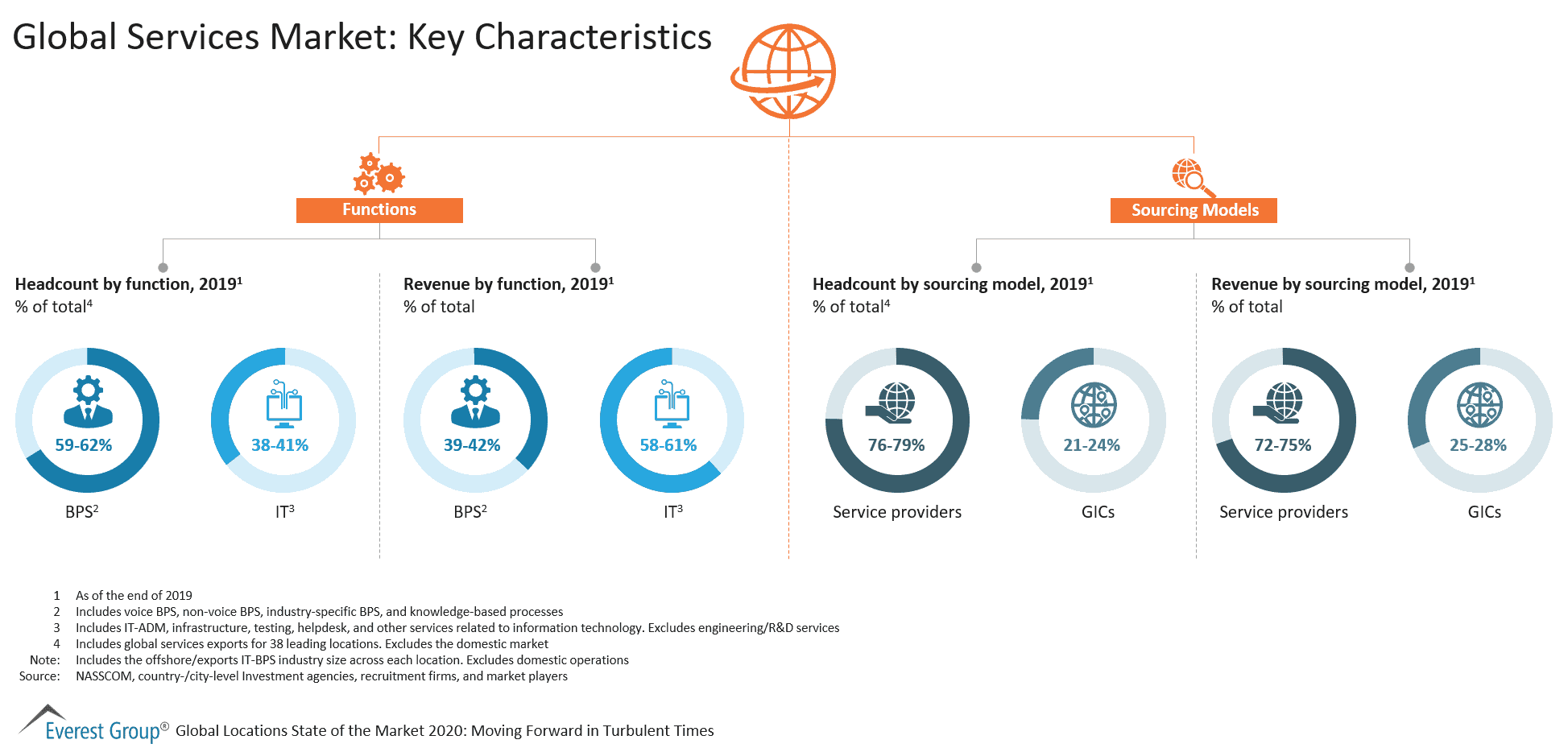 Global Services Market - Key Characteristics