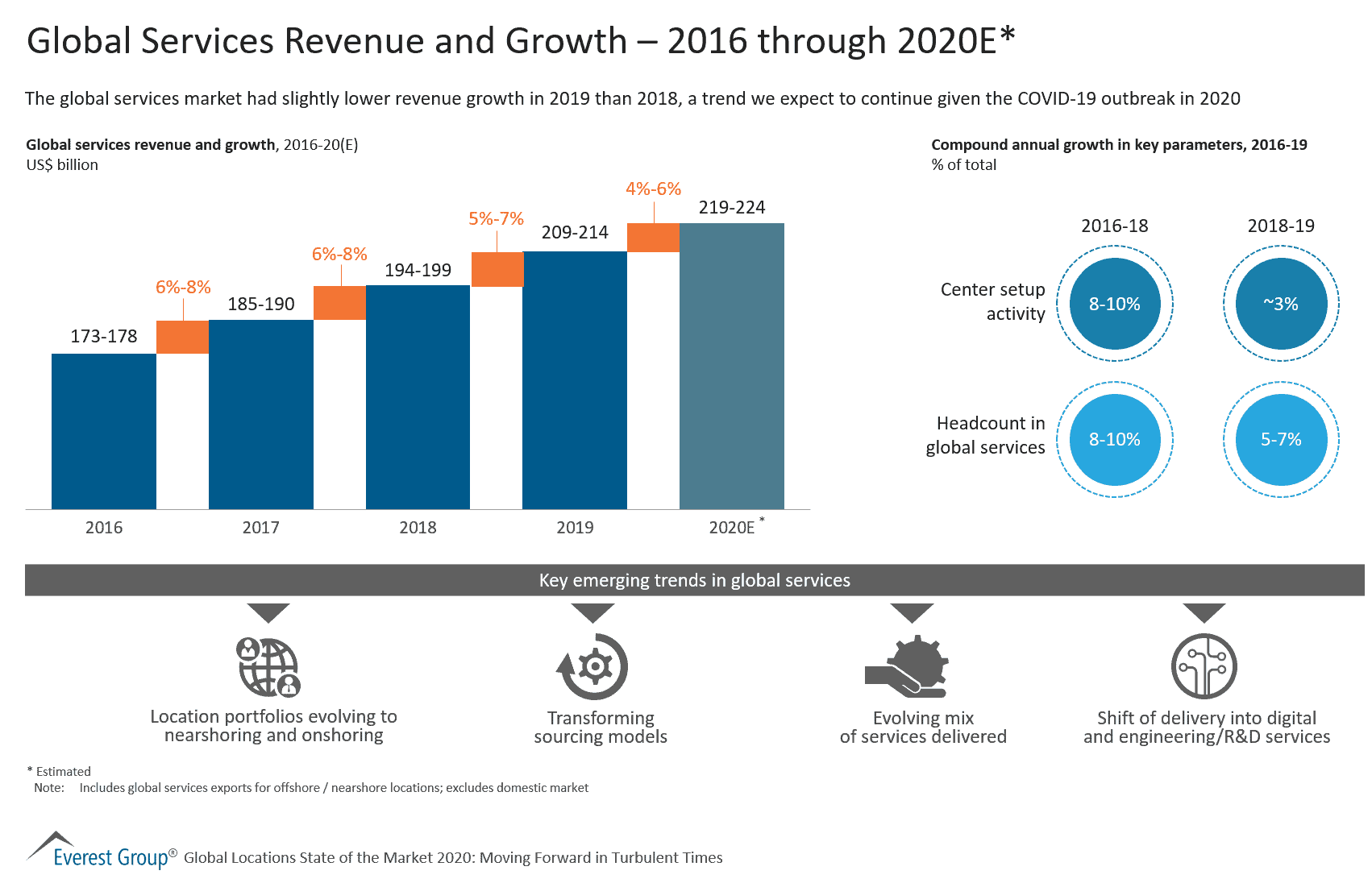 Global Services Revenue and Growth – 2016 through 2020E