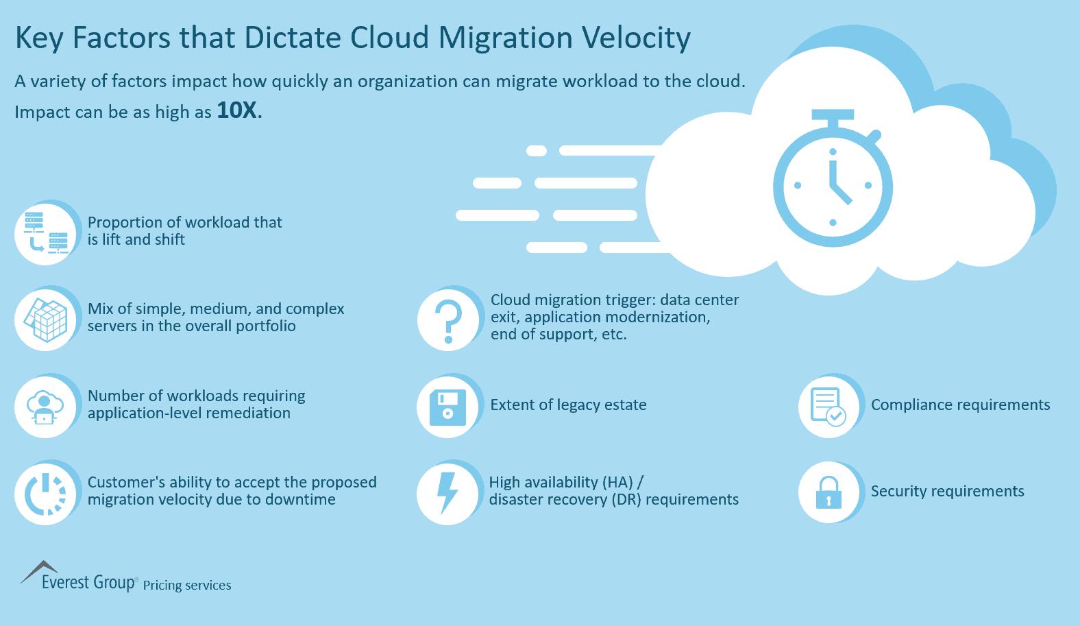 Key Factors that Dictate Cloud Migration Velocity