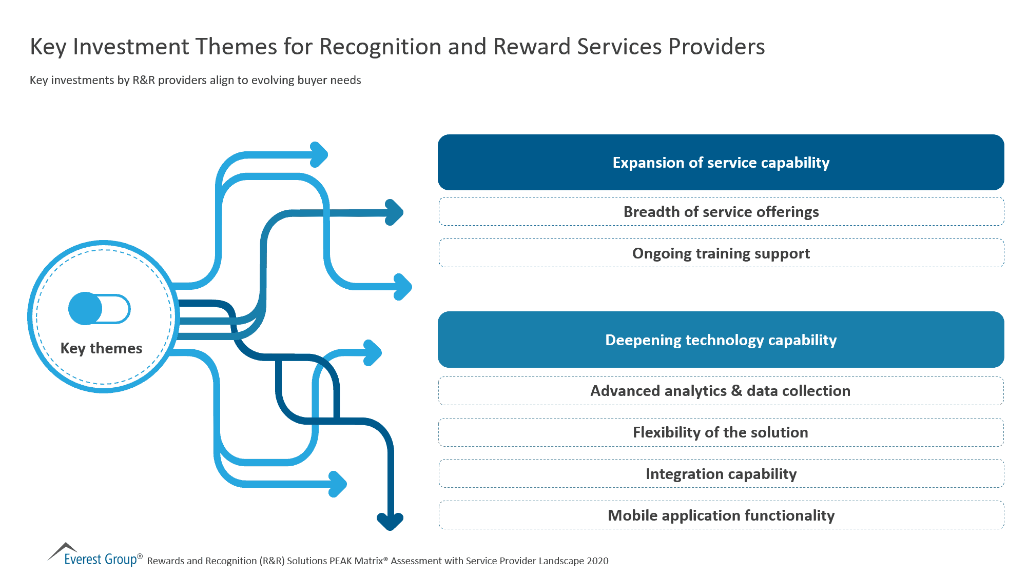 Key Investment Themes for Recognition and Reward Services Providers