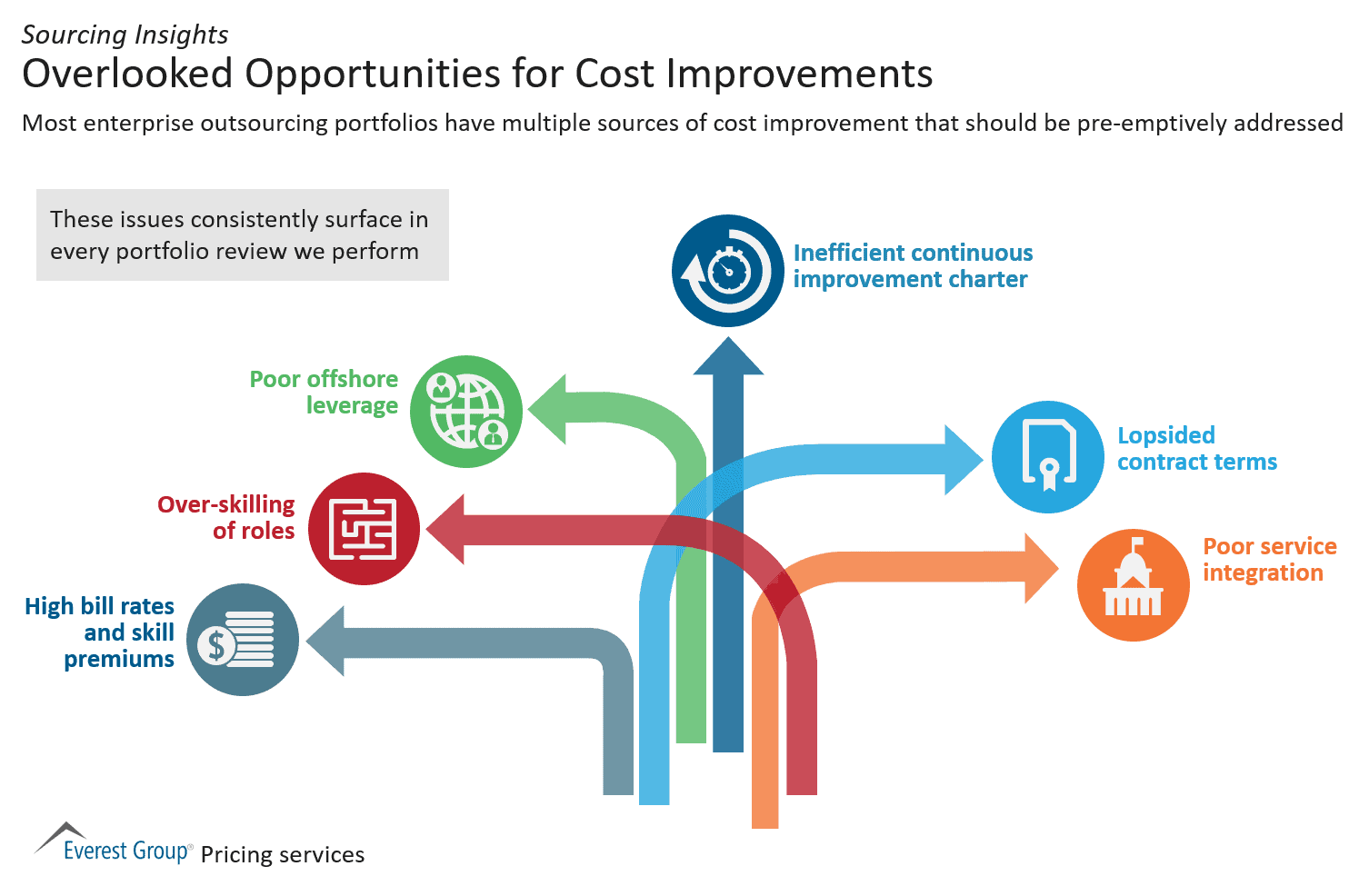 Overlooked Opportunities for Cost Improvements