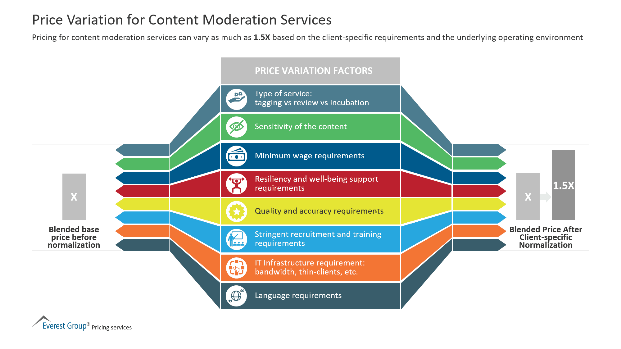 Price Variation for Content Moderation Services