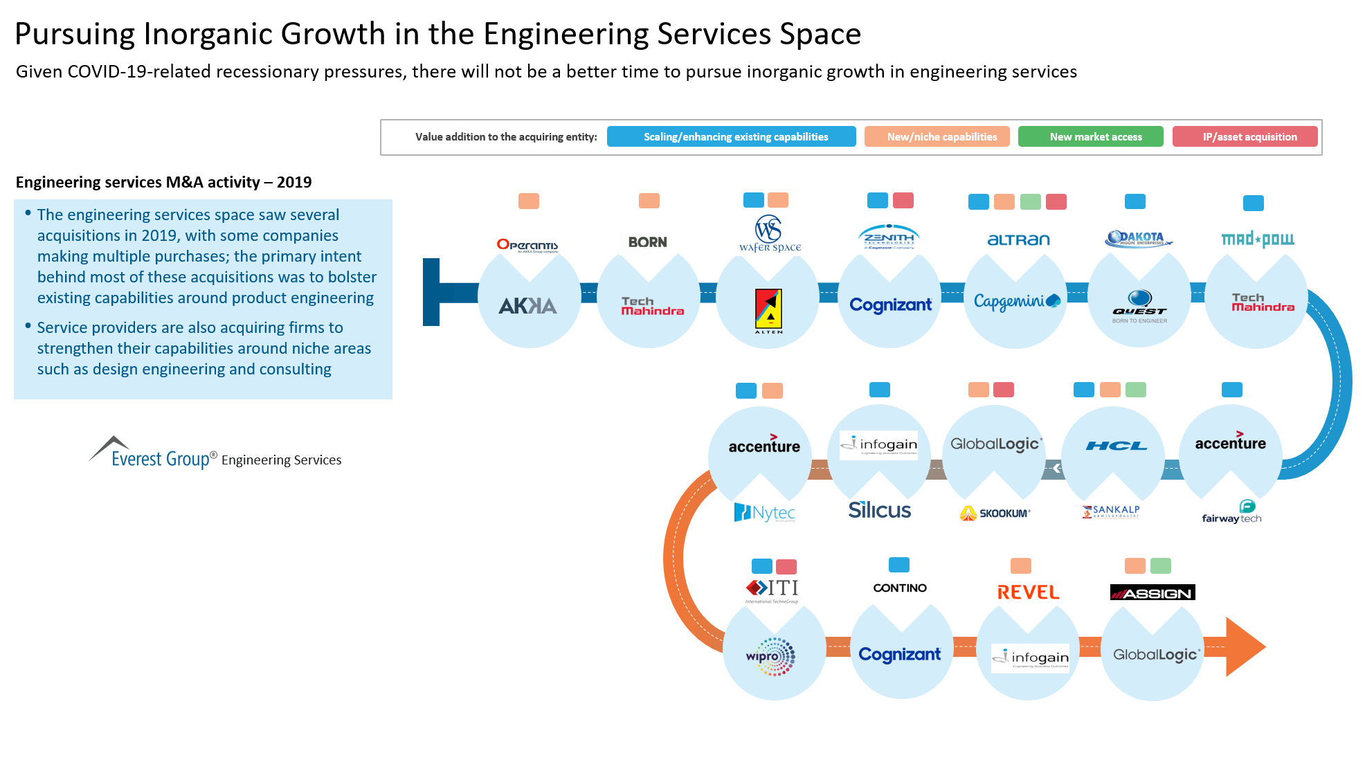 Pursuing Inorganic Growth in the Engineering Services Space
