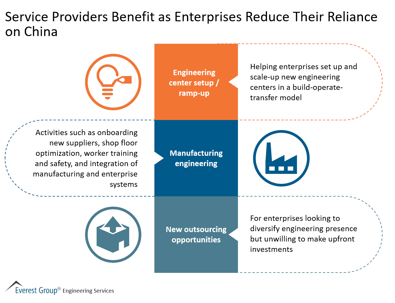 Service Providers Benefit as Enterprises Reduce Their Reliance on China