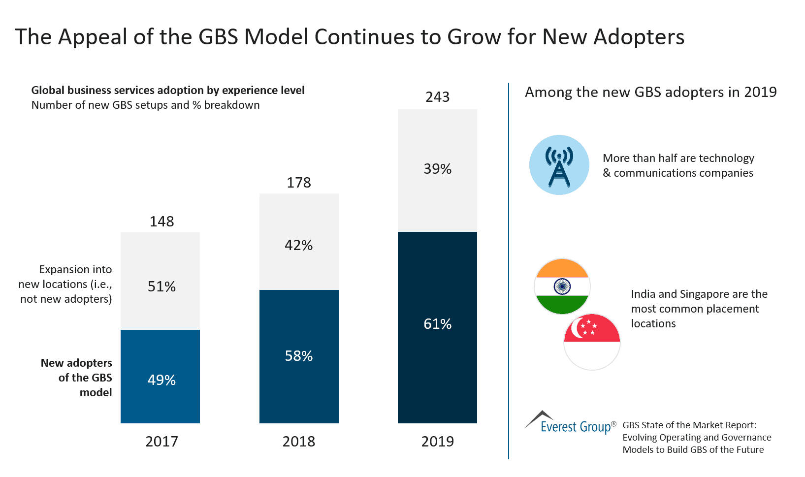 The Appeal of the GBS Model Continues to Grow for New Adopters