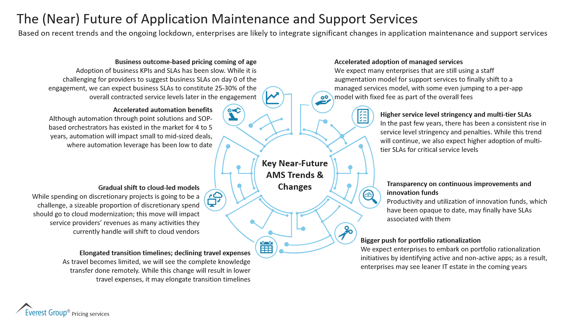 The Near Future of Application Maintenance and Support Services