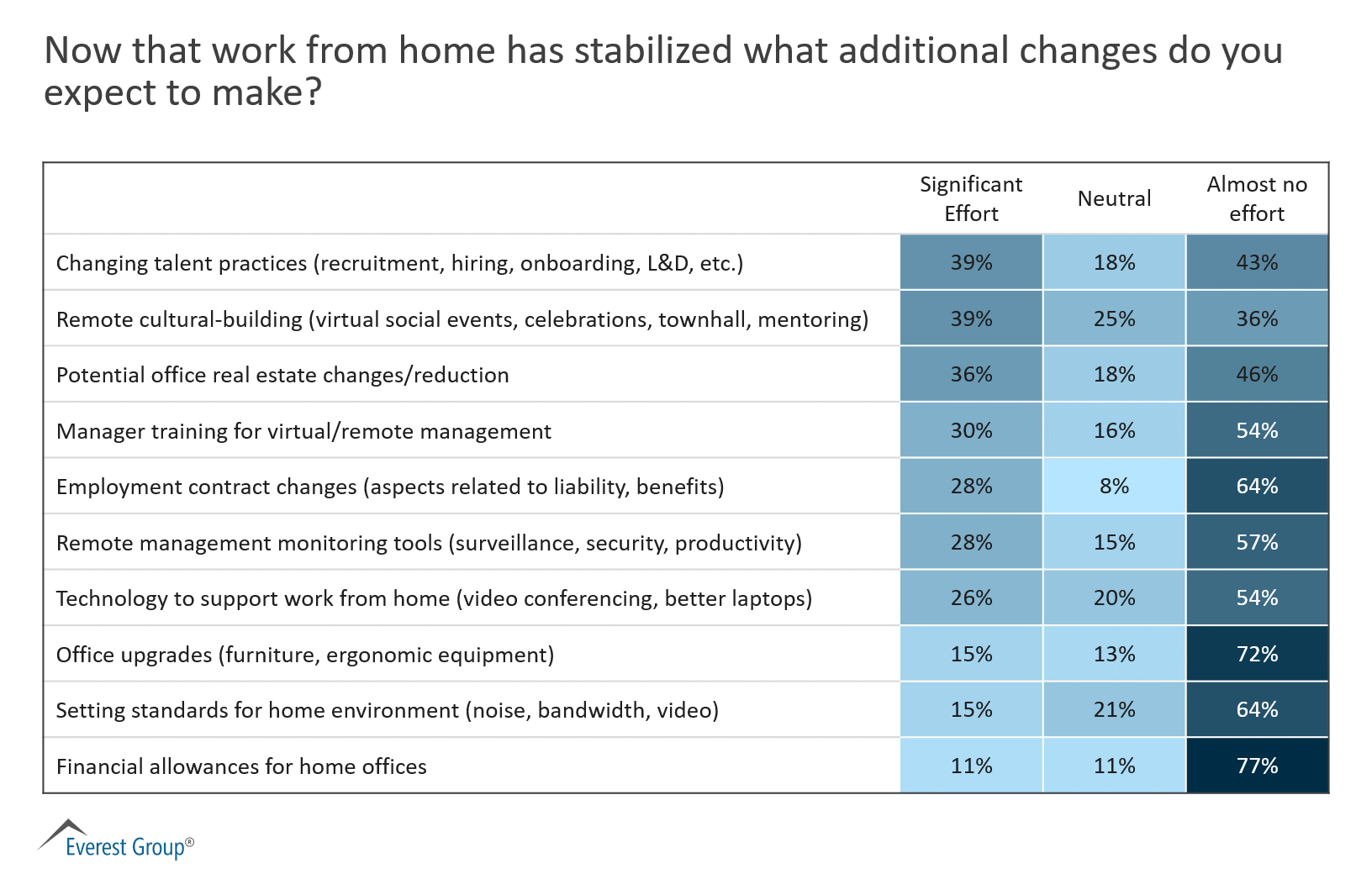 Work from home changes