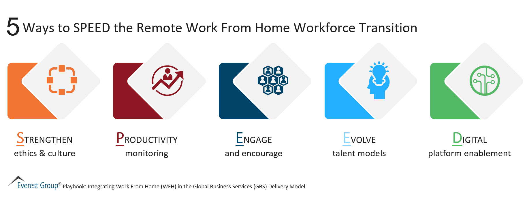 5 Ways to SPEED the Remote Work From Home Workforce Transition