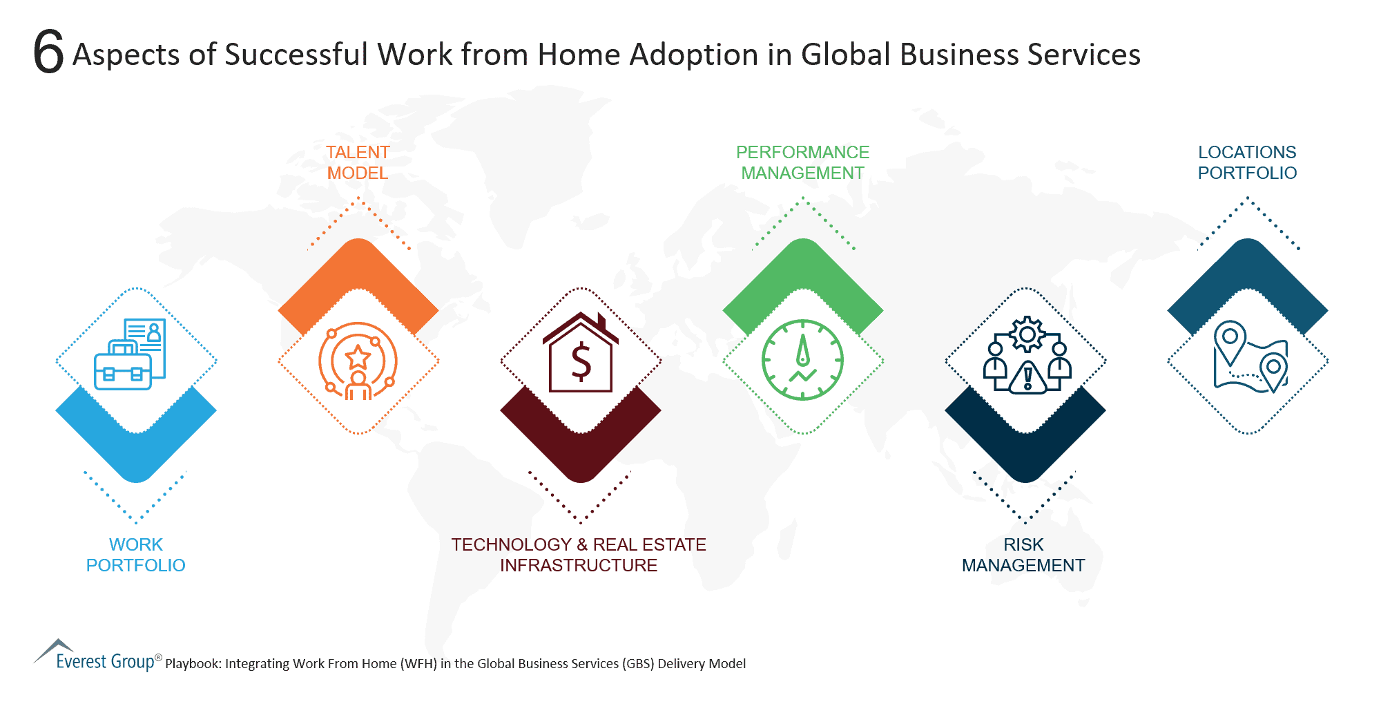 6 Aspects of Successful Work from Home Adoption in Global Business Services