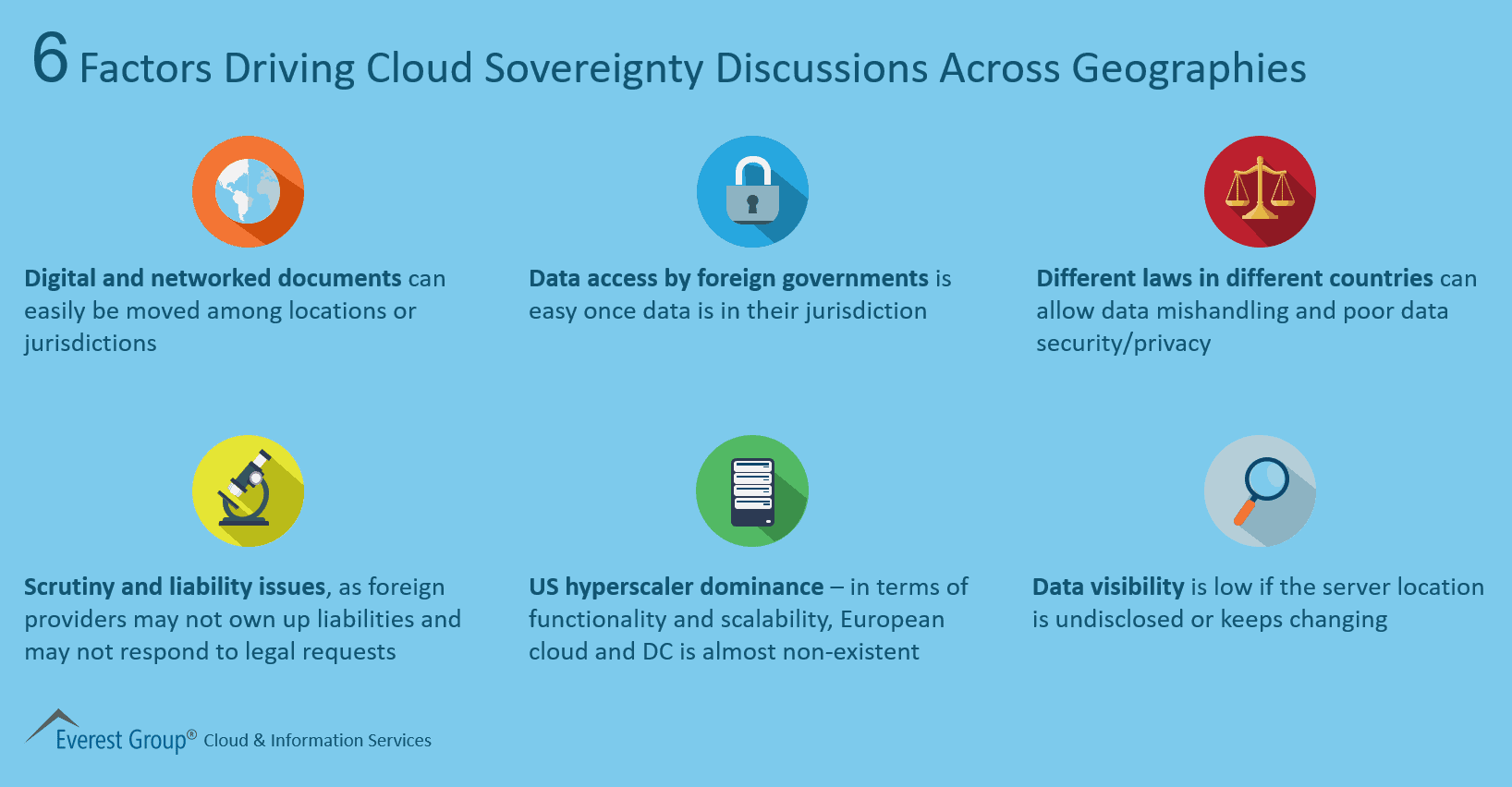 6 Factors Driving Cloud Sovereignty Discussions Across Geographies