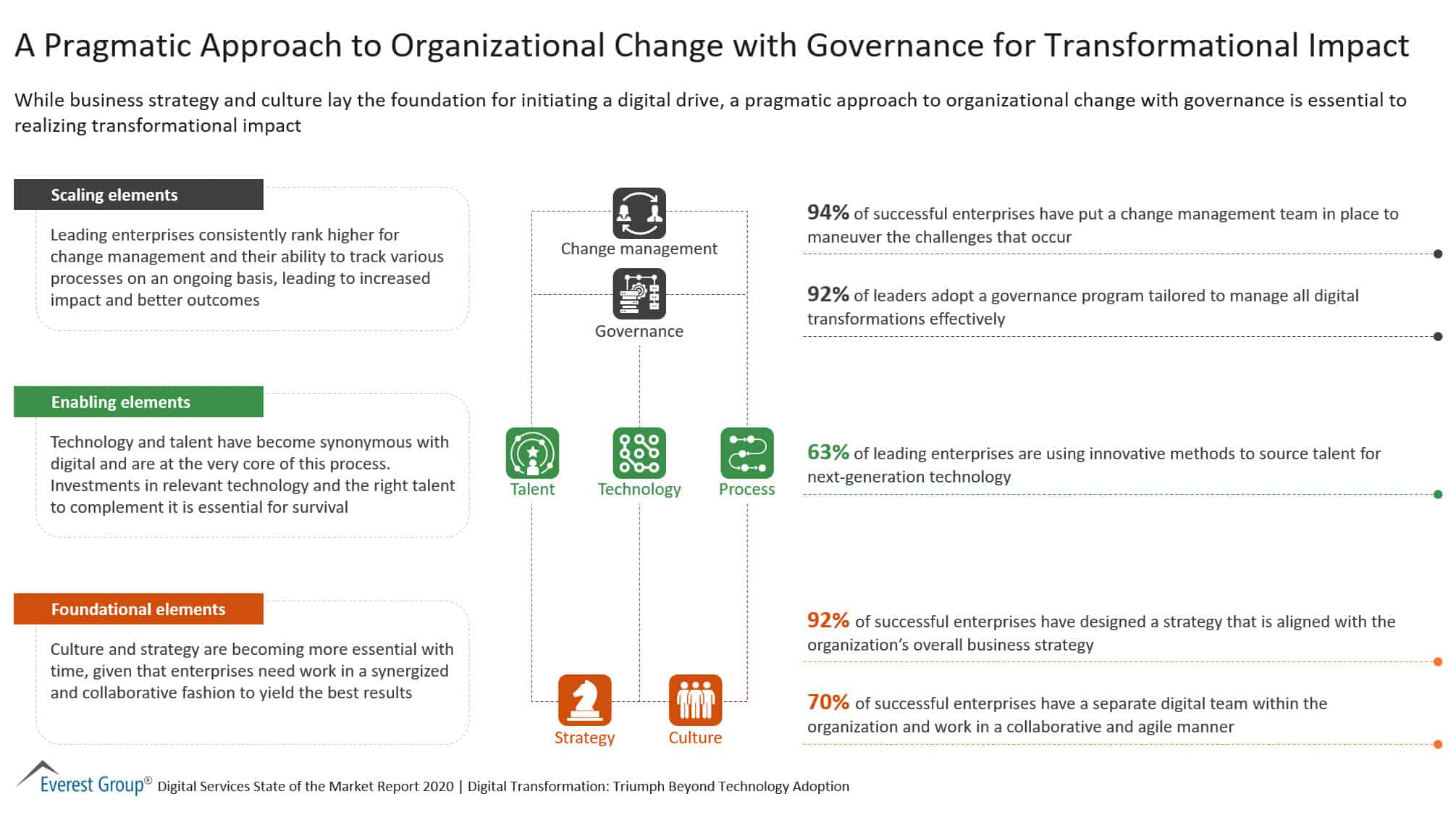 A Pragmatic Approach to Organizational Change with Governance for Transformational Impact
