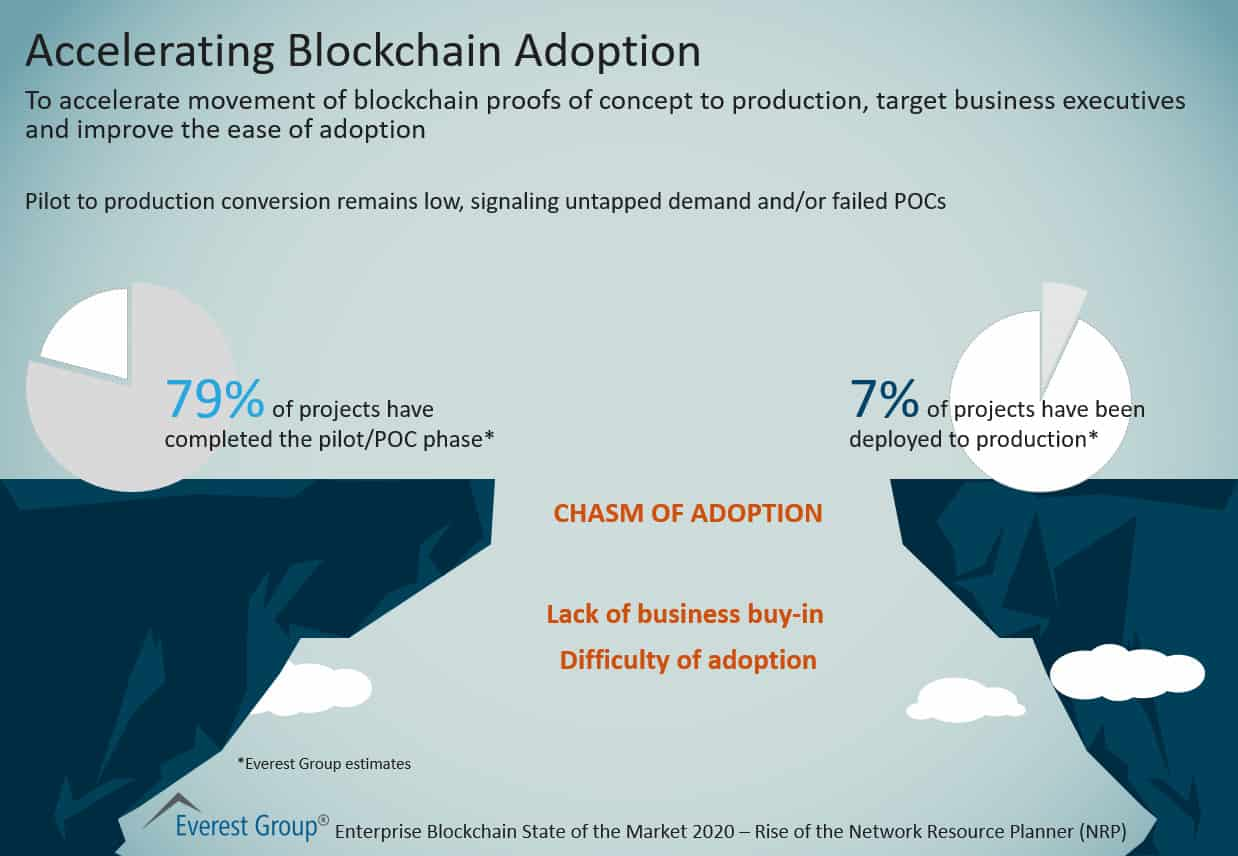 Accelerating Blockchain Adoption