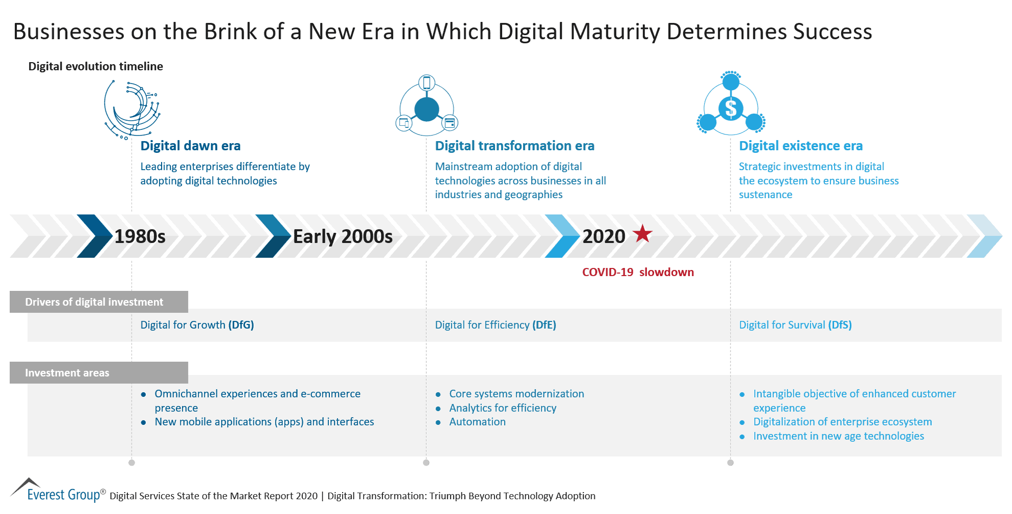 Businesses on the Brink of a New Era in Which Digital Maturity Determines Success