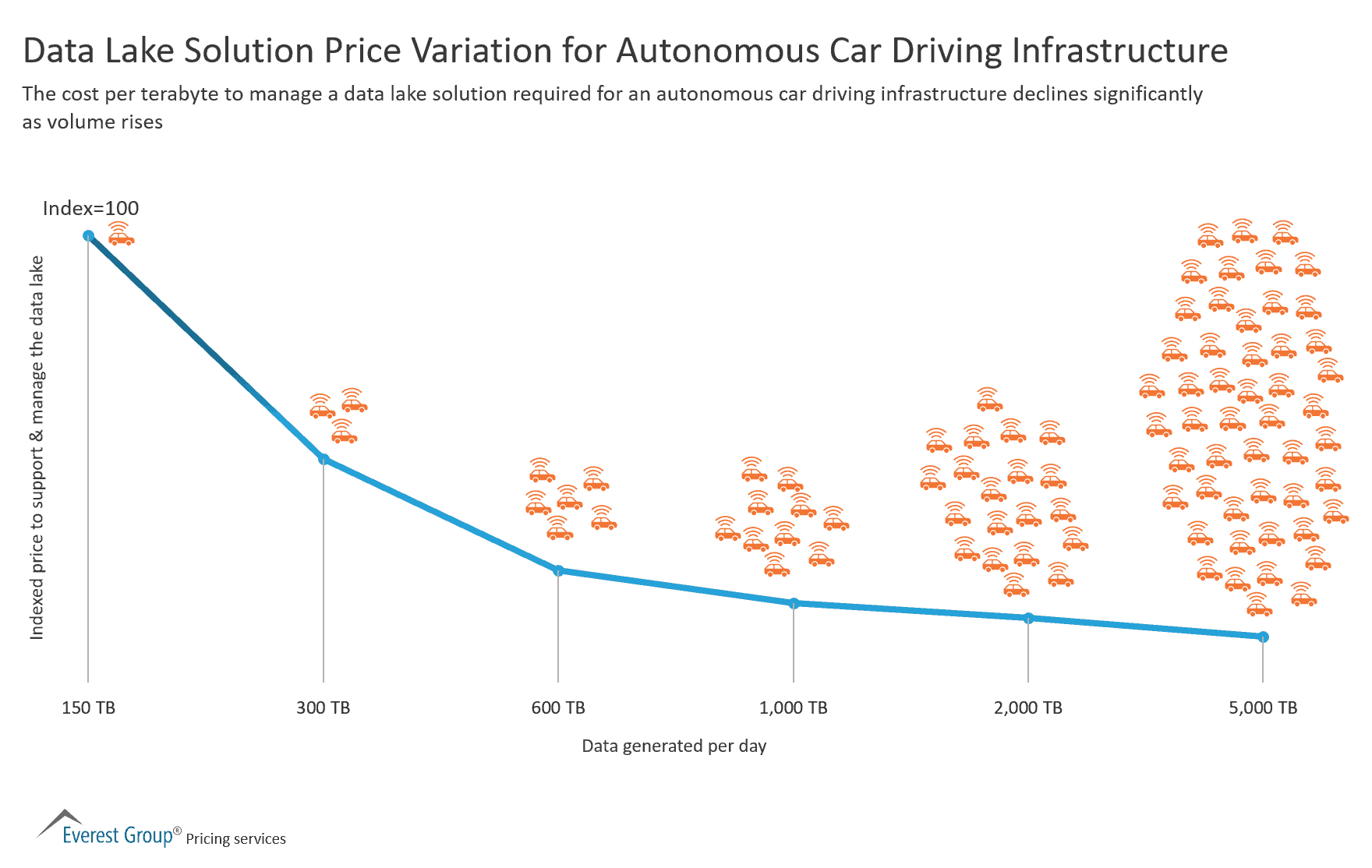 Data Lake Solution Price Variation for Autonomous Car Driving Infrastructure