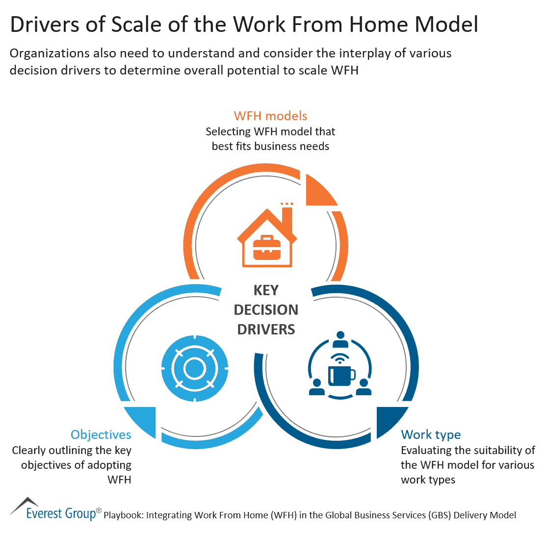 Drivers of Scale of the Work From Home Model