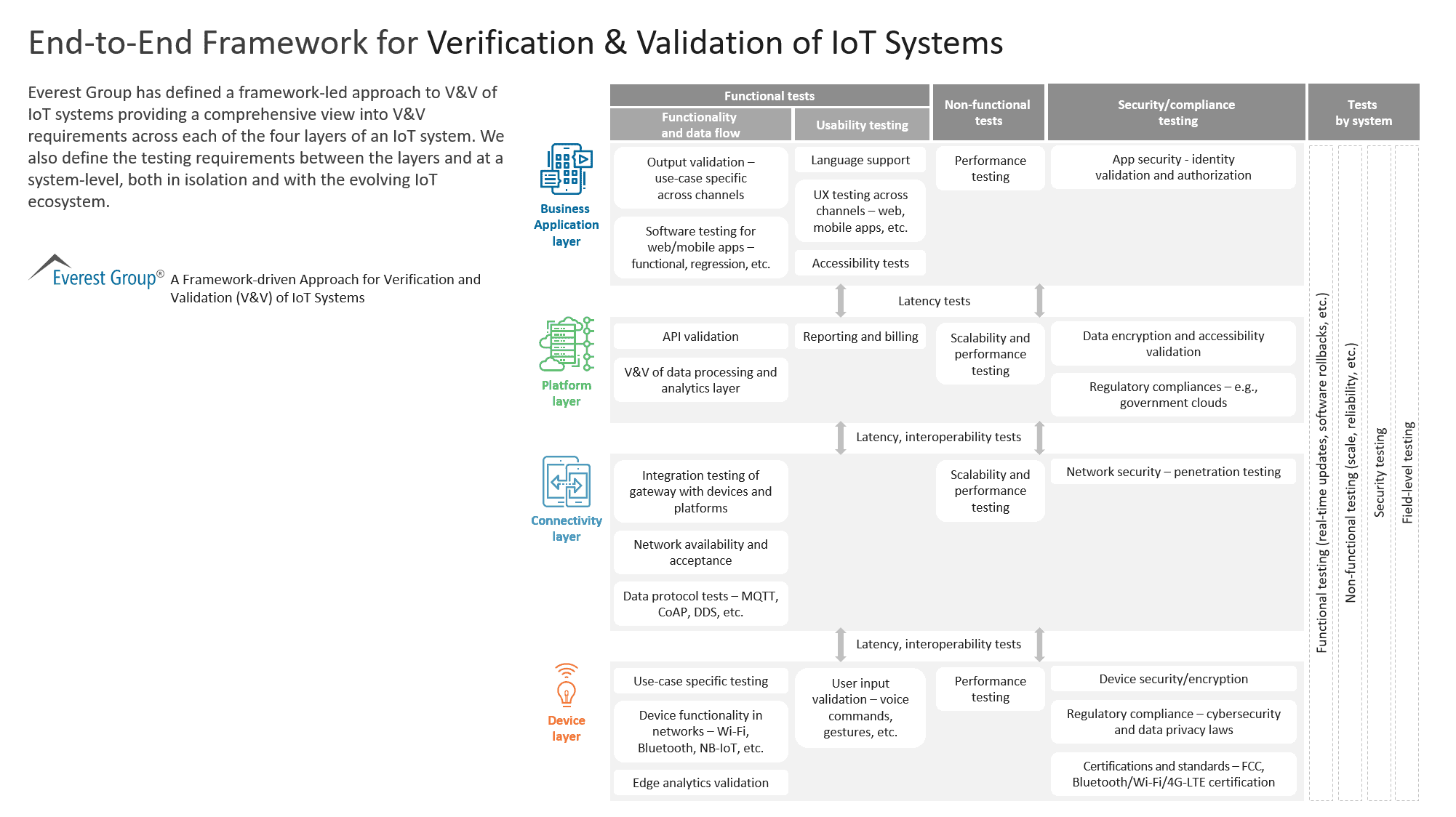End-to-End Framework for Verification & Validation of IoT Systems