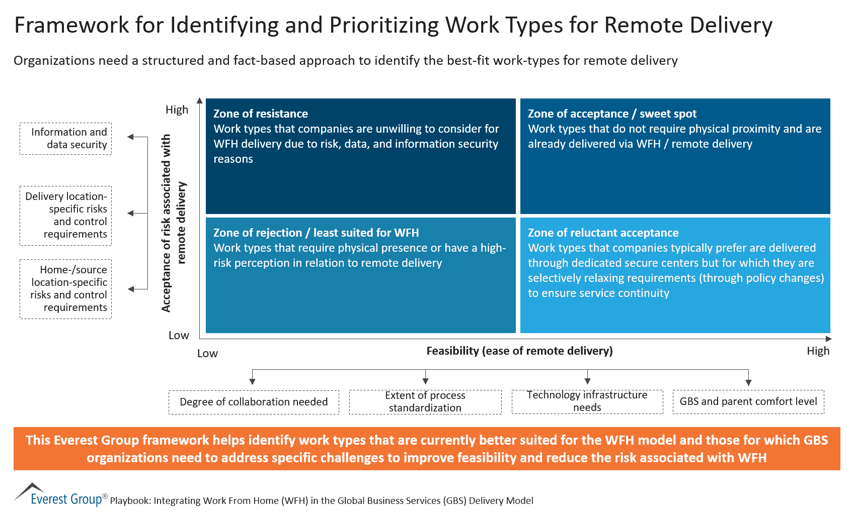 Framework for Identifying and Prioritizing Work Types for Remote Delivery