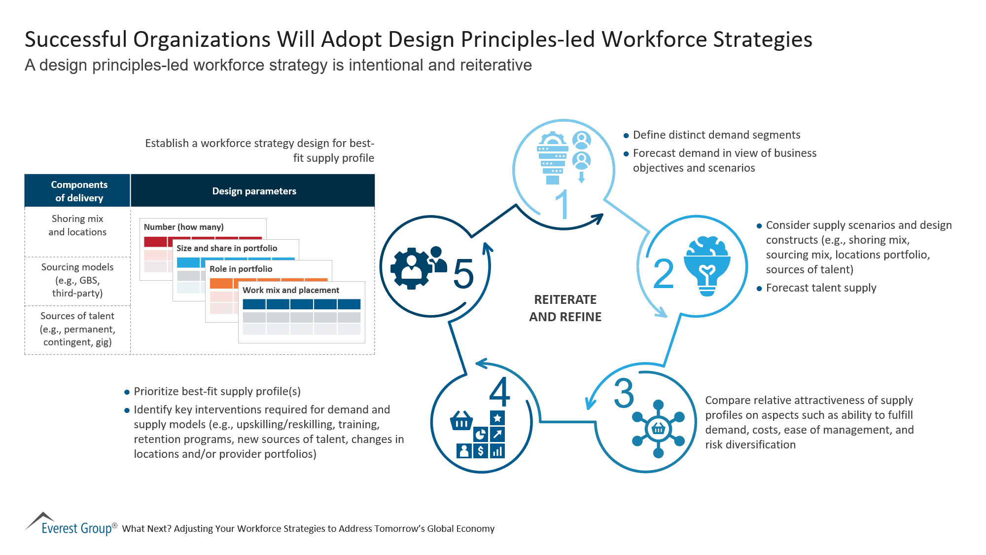 Successful Organizations Will Adopt Design Principles-led Workforce Strategies