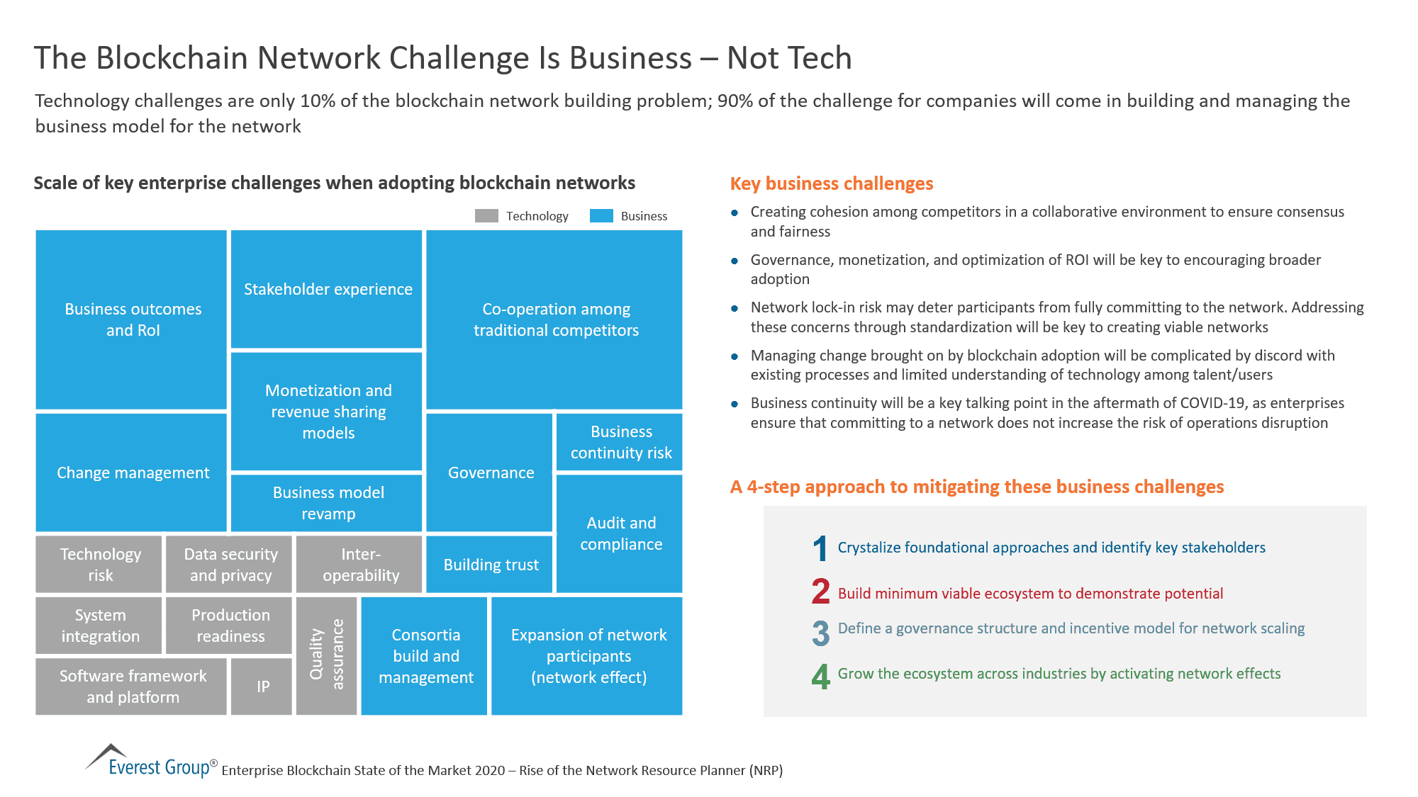 The Blockchain Network Challenge Is Business – Not Tech
