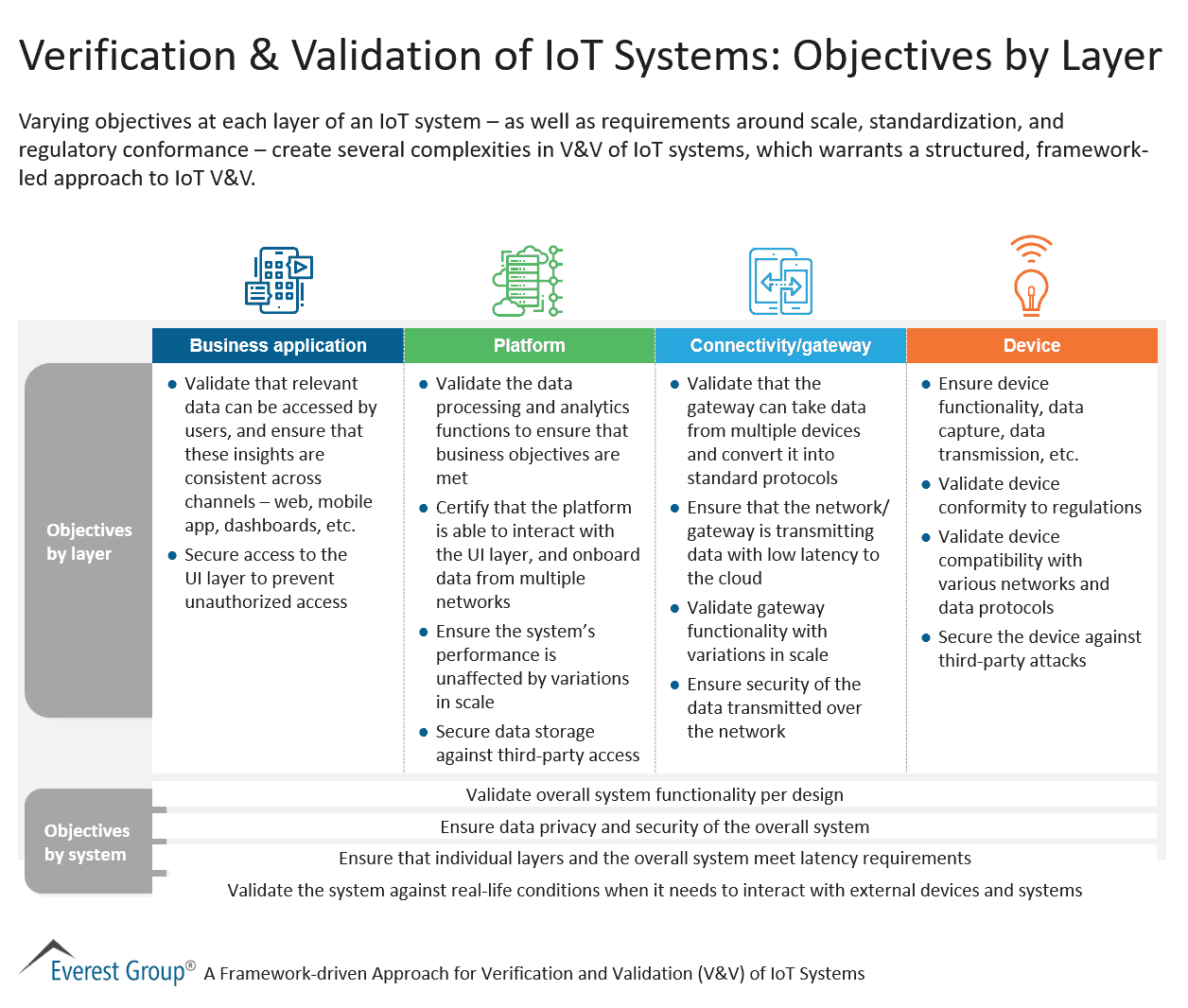 Verification & Validation of IoT Systems - Objectives by Layer