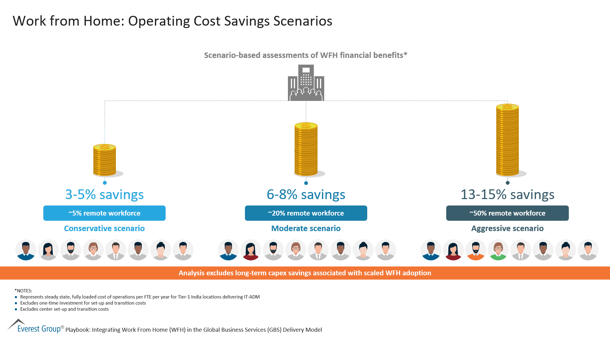 Work from Home-Operating Cost Savings Scenarios