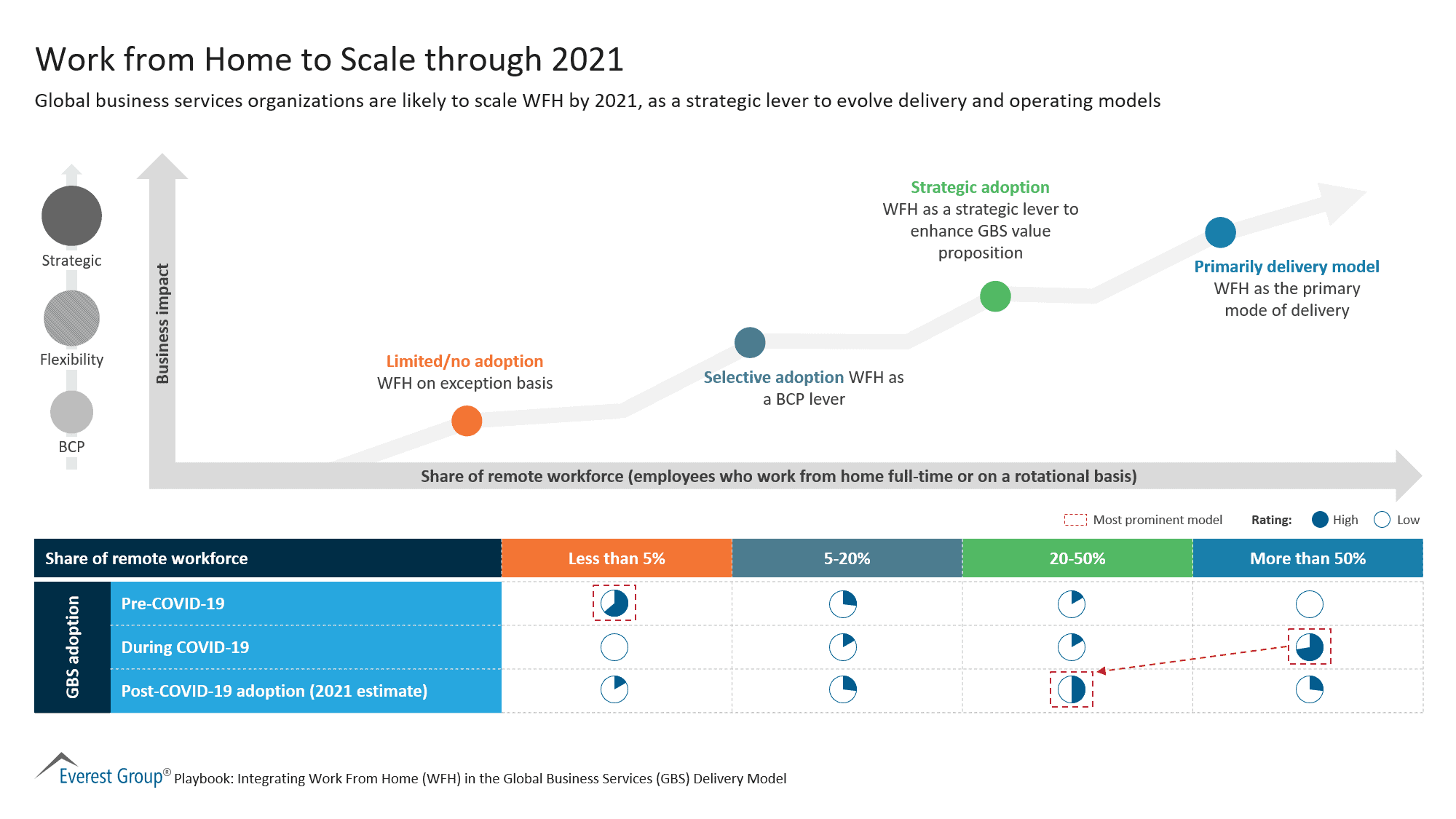 Work from Home to Scale through 2021