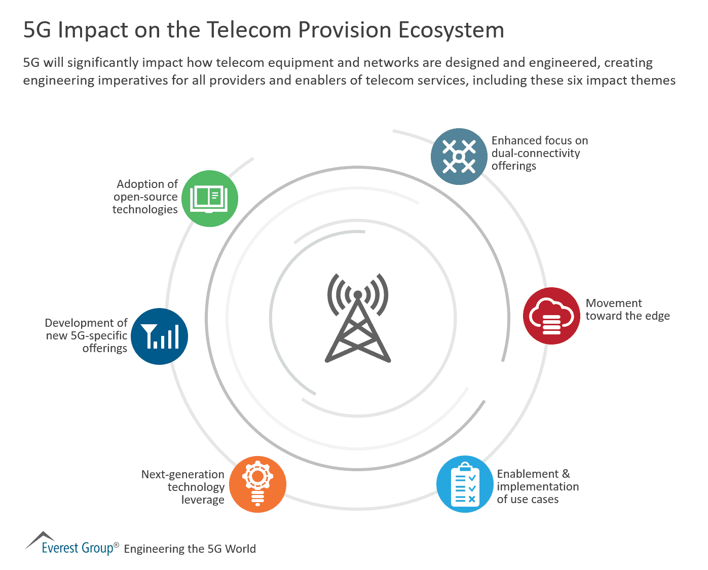 5G Impact on the Telecom Provision Ecosystem