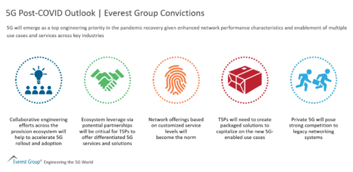 5G Post-COVID Outlook | Everest Group Convictions