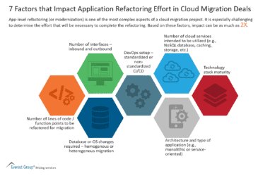 7 Factors that Impact Application Refactoring Effort in Cloud Migration Deals