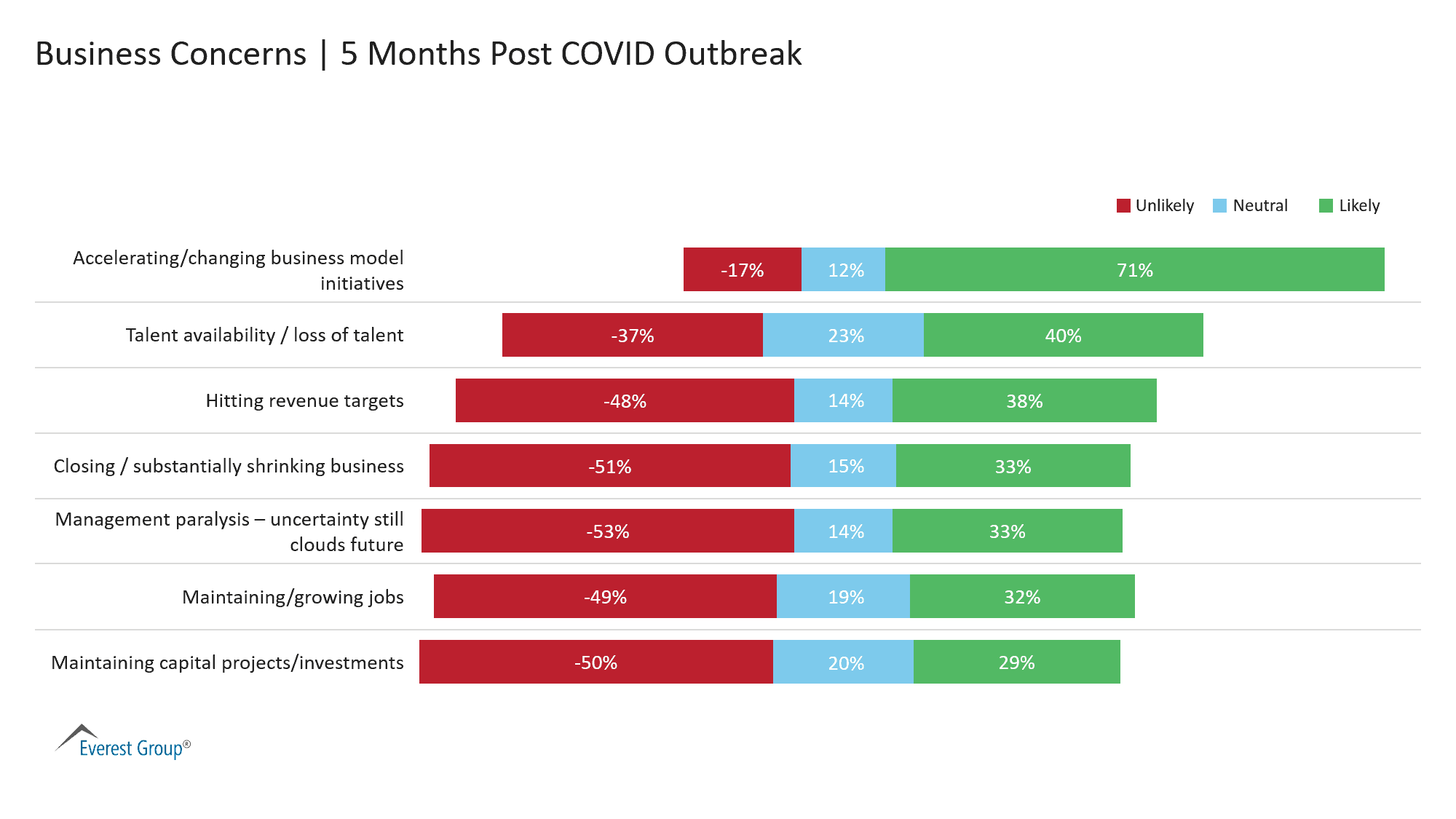 Business Concerns - 5 Months Post COVID Outbreak