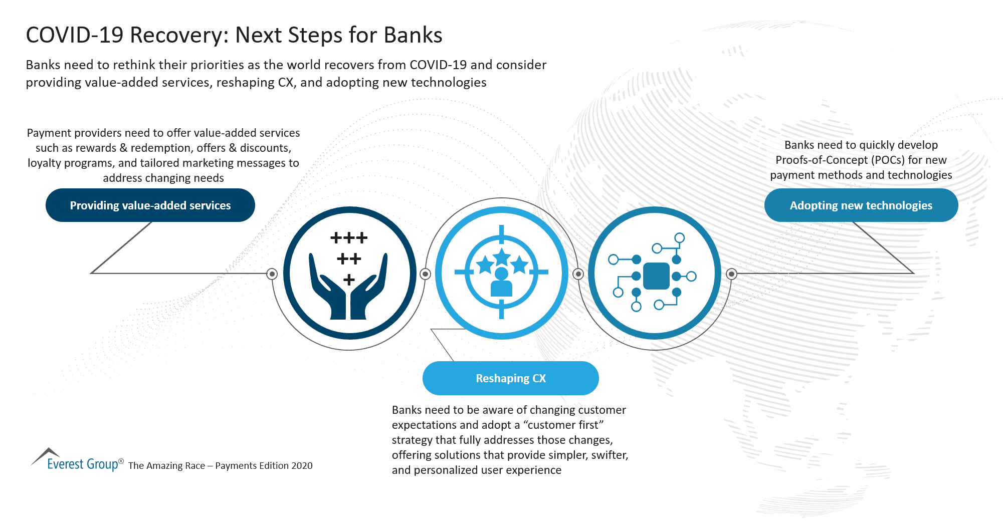 COVID-19 Recovery - Next Steps for Banks