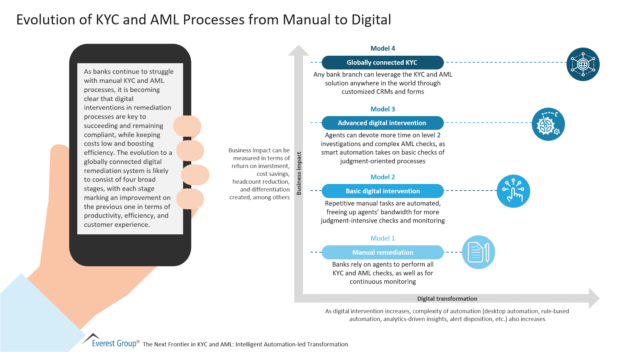 Evolution of KYC and AML Processes from Manual to Digital