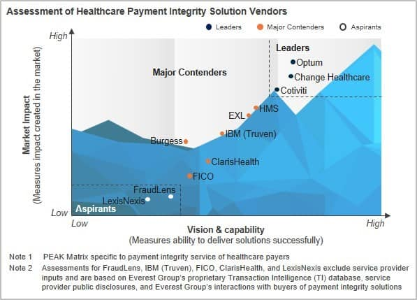 Healthcare Payer Payment Integrity Solutions PEAK Matrix™