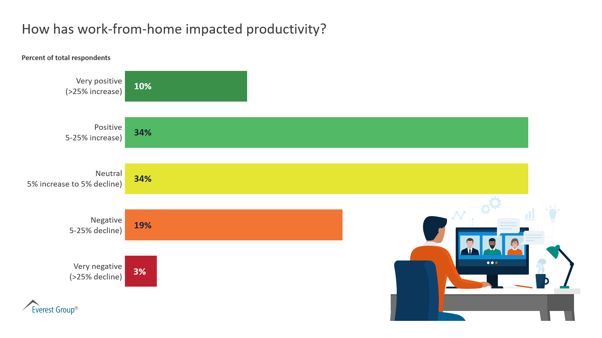 How has work-from-home impacted productivity