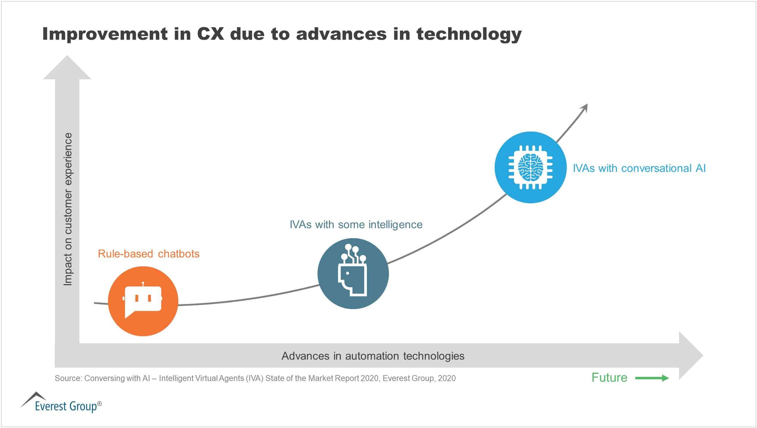 IVA SotM - Improvement in CX due to advances in technology