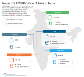Impact of COVID-19 on IT Jobs in India