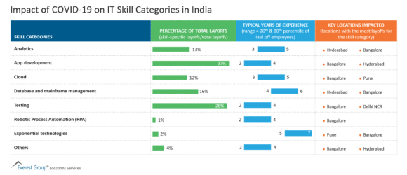 Impact of COVID-19 on IT Skill Categories in India