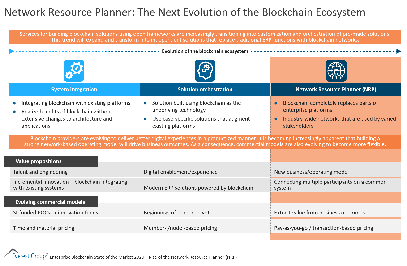 Network Resource Planner - The Next Evolution of the Blockchain Ecosystem