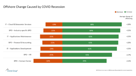 Offshore Change Caused by COVID Recession