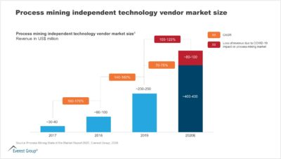 Technology Vendor Market Size