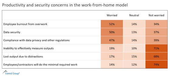Productivity and security concerns in the work-from-home model