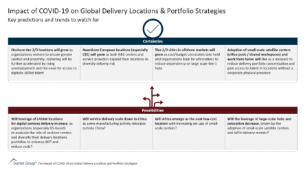 The Impact of Covid-19 on Global Delivery Locations and Portfolio Strategies