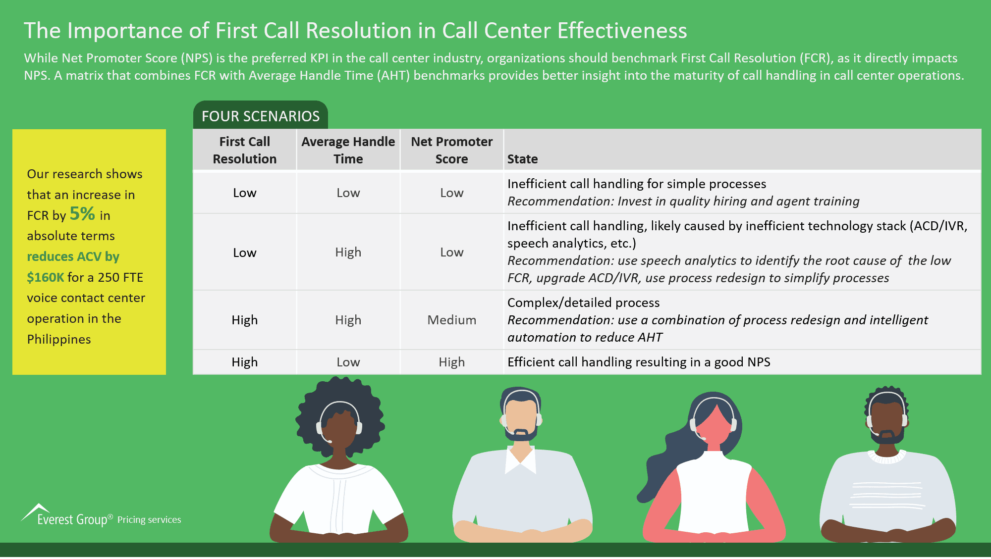 The Importance of First Call Resolution in Call Center Effectiveness