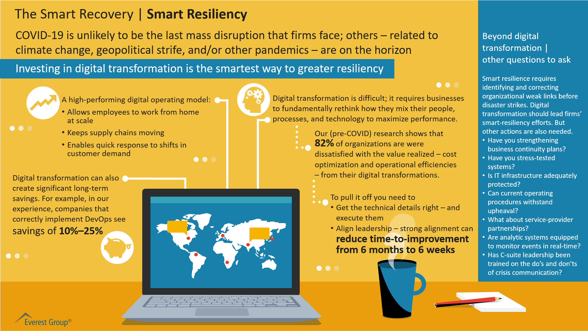 The Smart Recovery - Smart Resiliency