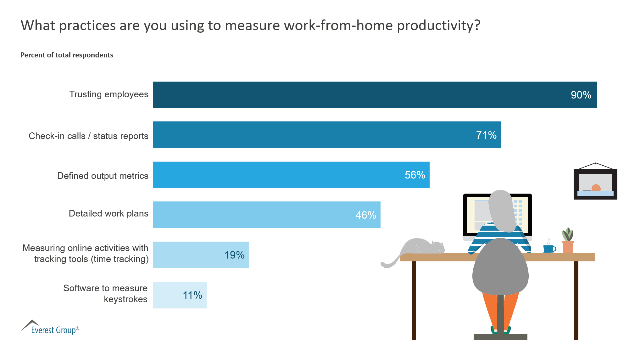 What practices are you using to measure work-from-home productivity?