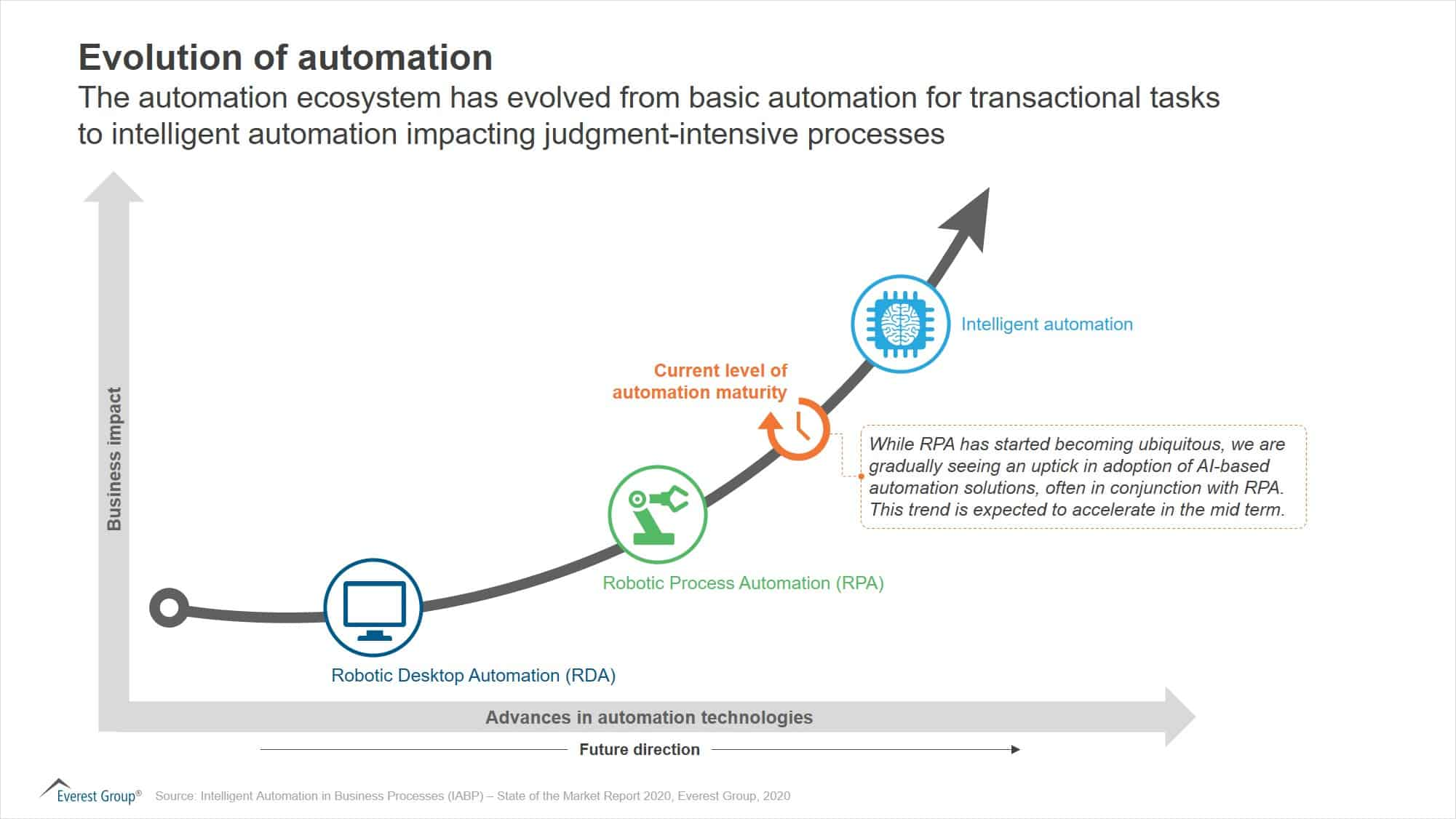 Intelligent Automation in Business Processes