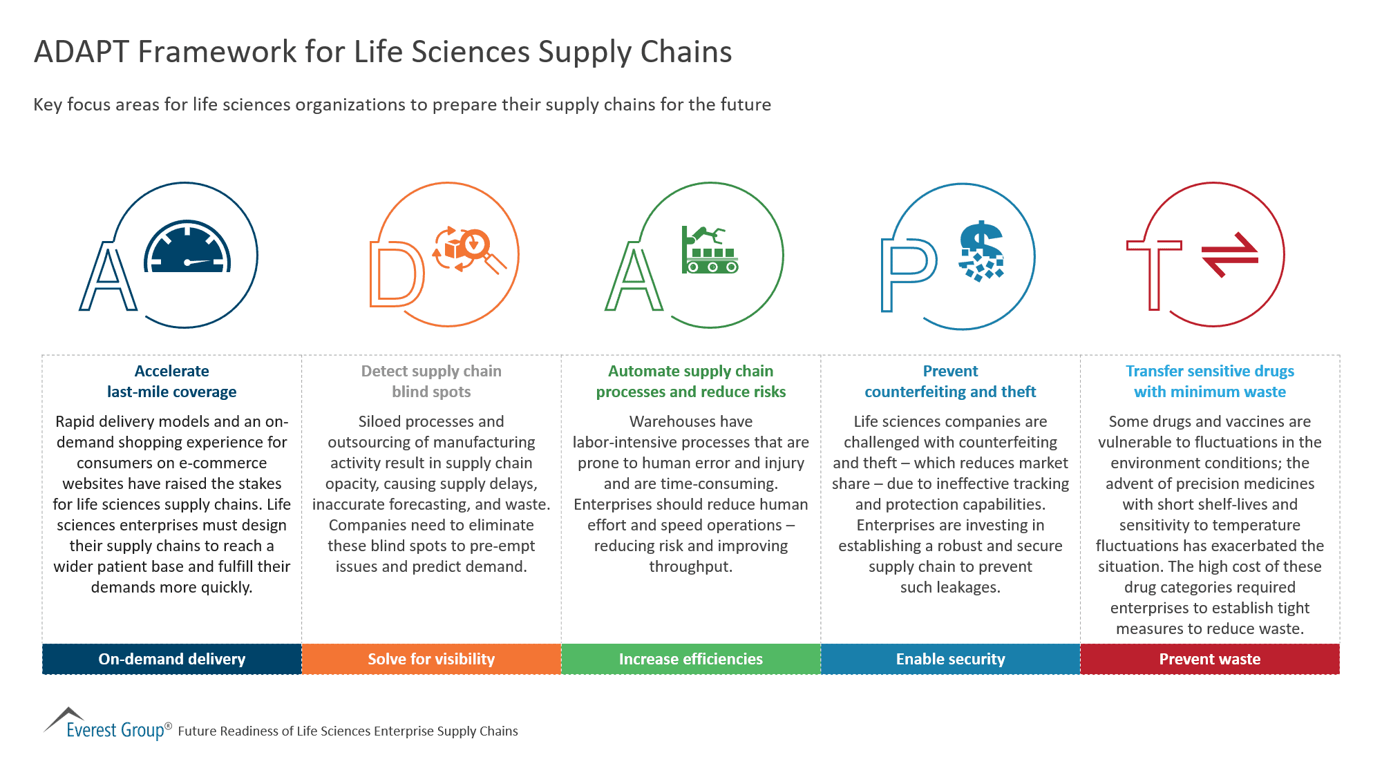 ADAPT Framework for Life Sciences Supply Chains