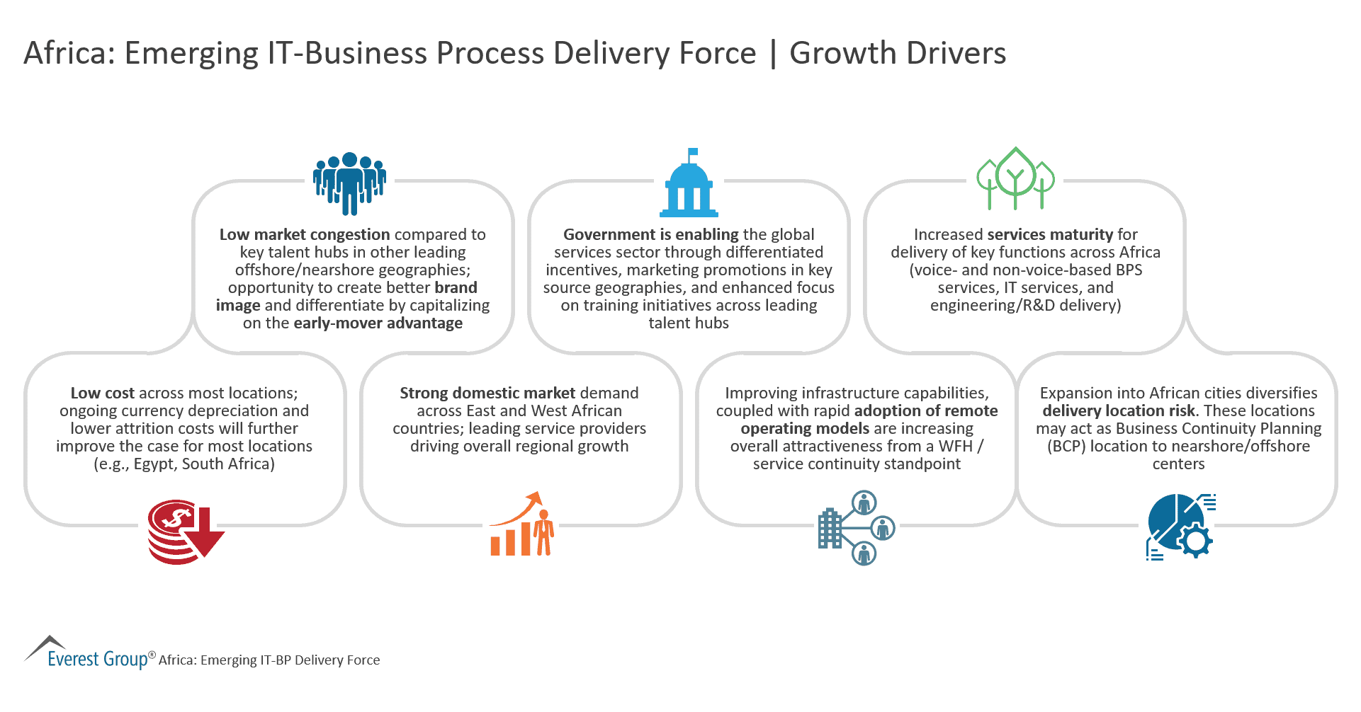 Africa Emerging IT-Business Process Delivery Force - Growth Drivers