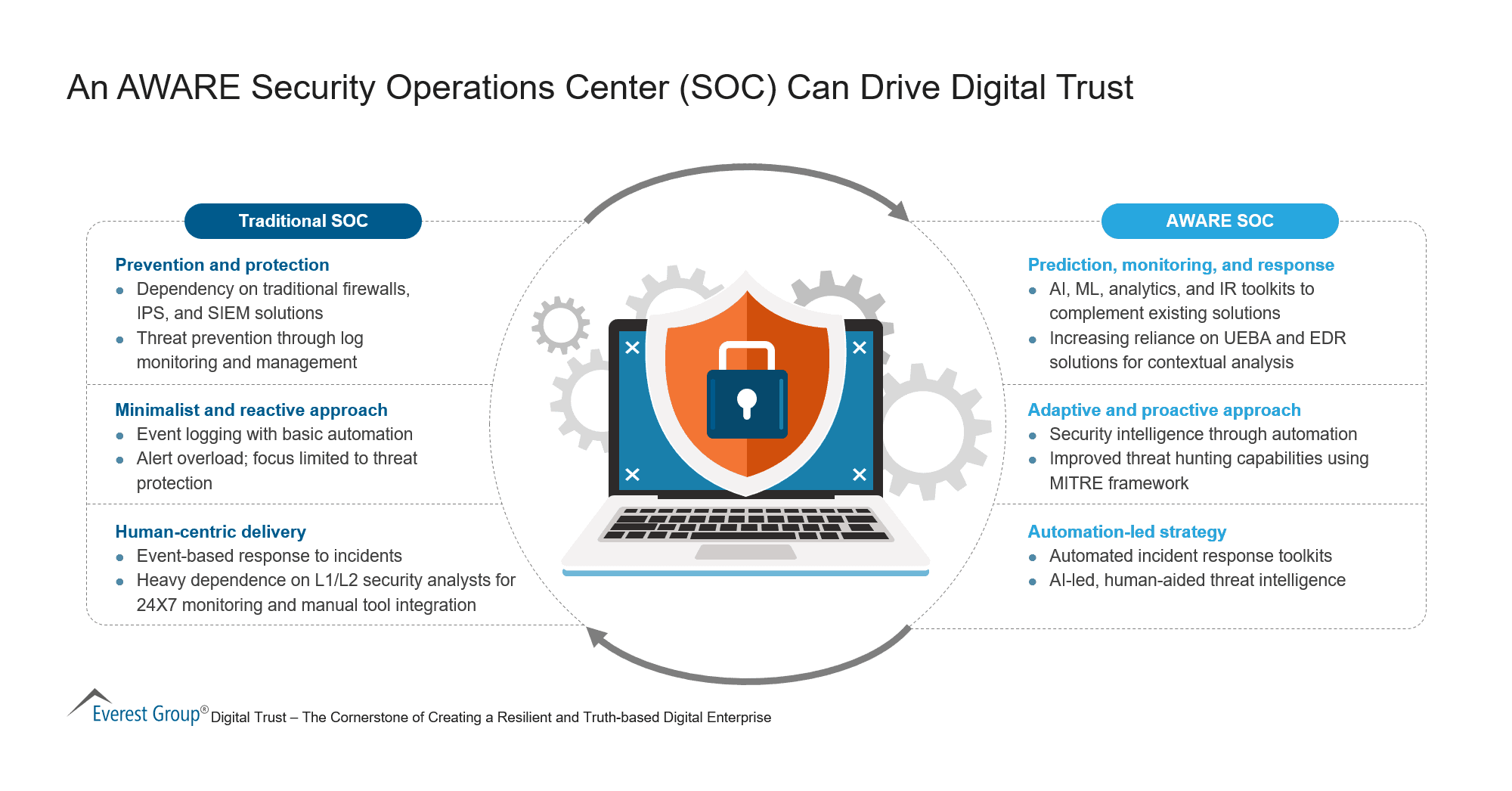 An AWARE Security Operations Center (SOC) Can Drive Digital Trust
