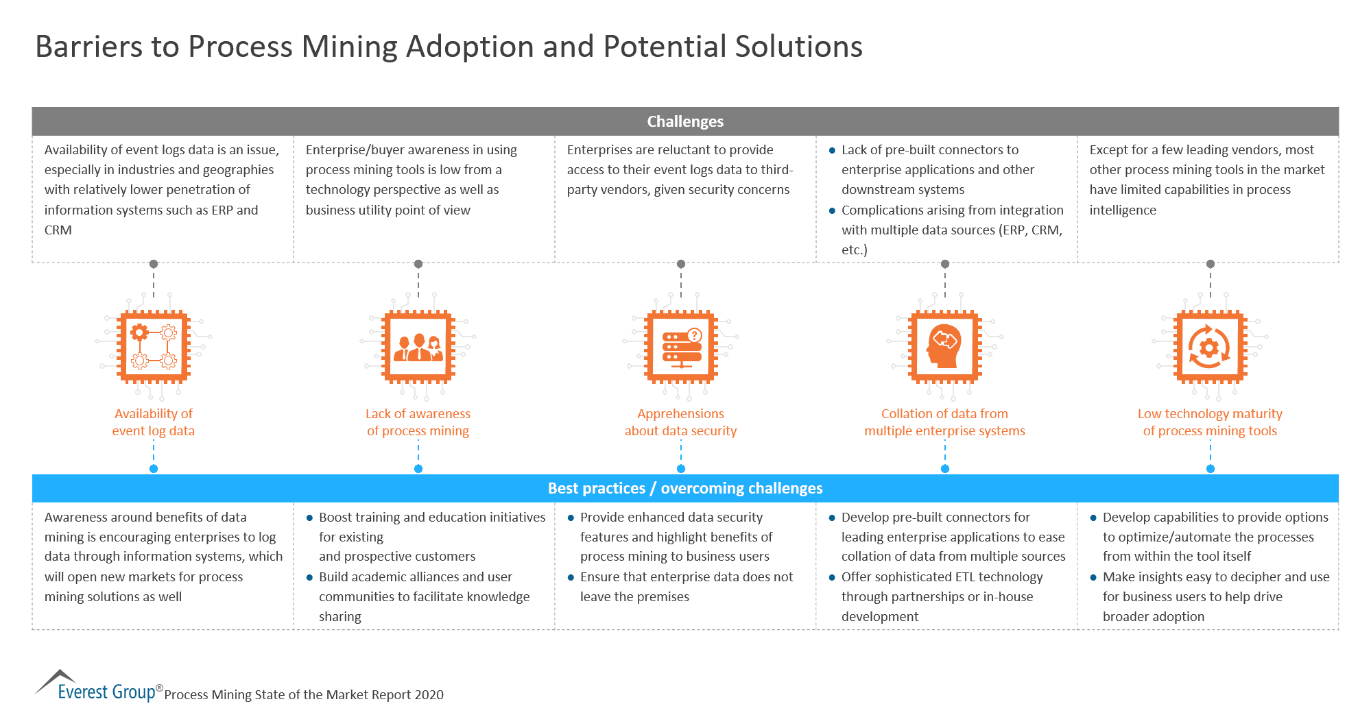 Barriers to Process Mining Adoption and Potential Solutions for Vendors